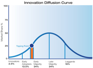 Innovation Diffusion Curve